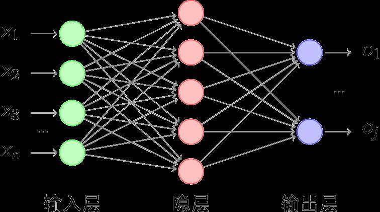 BP神经网络中d的全连接层